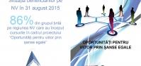 Actualizare proiect Oportunități pentru viitor